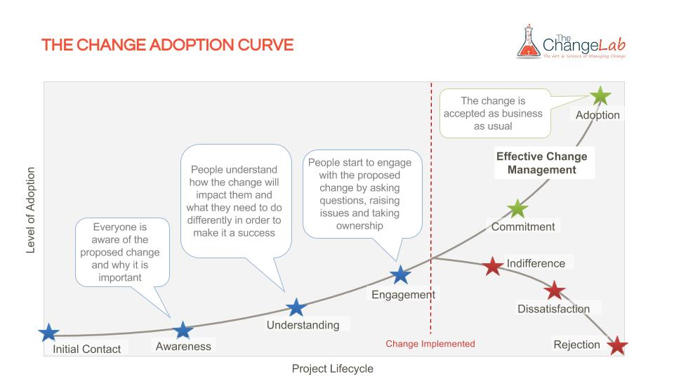 The Change Adoption Curve (2)